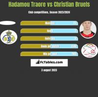 Hadamou Traore vs Christian Bruels h2h player stats