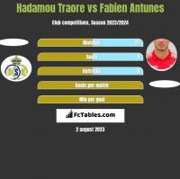 Hadamou Traore vs Fabien Antunes h2h player stats