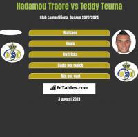 Hadamou Traore vs Teddy Teuma h2h player stats
