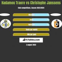 Hadamou Traore vs Christophe Janssens h2h player stats