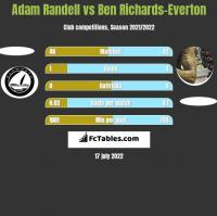 Adam Randell vs Ben Richards-Everton h2h player stats