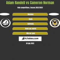 Adam Randell vs Cameron Norman h2h player stats