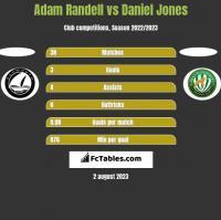 Adam Randell vs Daniel Jones h2h player stats