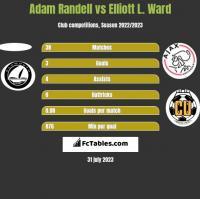 Adam Randell vs Elliott L. Ward h2h player stats