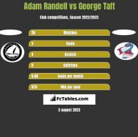 Adam Randell vs George Taft h2h player stats