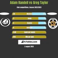 Adam Randell vs Greg Taylor h2h player stats