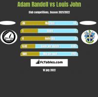 Adam Randell vs Louis John h2h player stats