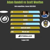 Adam Randell vs Scott Wootton h2h player stats