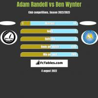 Adam Randell vs Ben Wynter h2h player stats