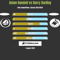 Adam Randell vs Harry Darling h2h player stats
