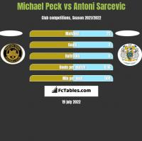 Michael Peck vs Antoni Sarcevic h2h player stats