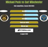 Michael Peck vs Carl Winchester h2h player stats
