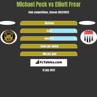 Michael Peck vs Elliott Frear h2h player stats