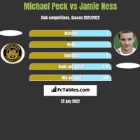 Michael Peck vs Jamie Ness h2h player stats