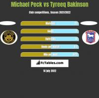 Michael Peck vs Tyreeq Bakinson h2h player stats