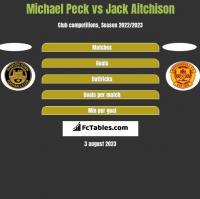 Michael Peck vs Jack Aitchison h2h player stats