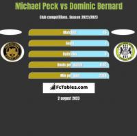 Michael Peck vs Dominic Bernard h2h player stats