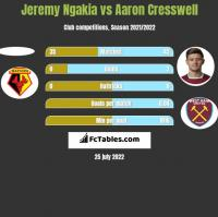 Jeremy Ngakia vs Aaron Cresswell h2h player stats