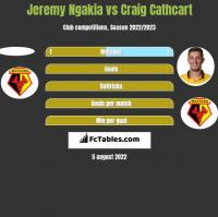 Jeremy Ngakia vs Craig Cathcart h2h player stats