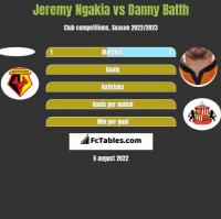 Jeremy Ngakia vs Danny Batth h2h player stats