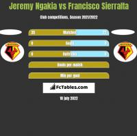 Jeremy Ngakia vs Francisco Sierralta h2h player stats
