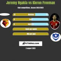Jeremy Ngakia vs Kieron Freeman h2h player stats