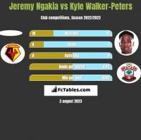 Jeremy Ngakia vs Kyle Walker-Peters h2h player stats