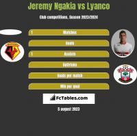 Jeremy Ngakia vs Lyanco h2h player stats