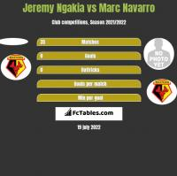 Jeremy Ngakia vs Marc Navarro h2h player stats