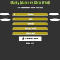 Marky Munro vs Chris O'Neil h2h player stats