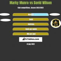 Marky Munro vs David Wilson h2h player stats