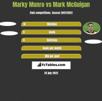 Marky Munro vs Mark McGuigan h2h player stats