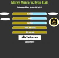Marky Munro vs Ryan Blair h2h player stats