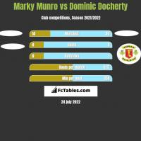 Marky Munro vs Dominic Docherty h2h player stats
