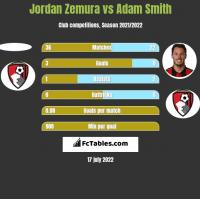 Jordan Zemura vs Adam Smith h2h player stats