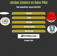Jordan Zemura vs Aden Flint h2h player stats