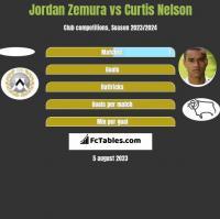 Jordan Zemura vs Curtis Nelson h2h player stats