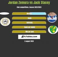Jordan Zemura vs Jack Stacey h2h player stats