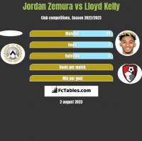 Jordan Zemura vs Lloyd Kelly h2h player stats