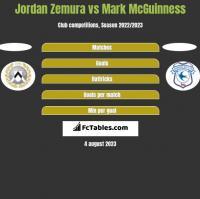Jordan Zemura vs Mark McGuinness h2h player stats