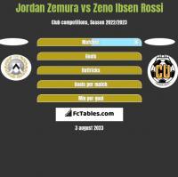 Jordan Zemura vs Zeno Ibsen Rossi h2h player stats
