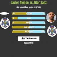 Javier Alonso vs Aitor Sanz h2h player stats