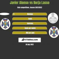 Javier Alonso vs Borja Lasso h2h player stats