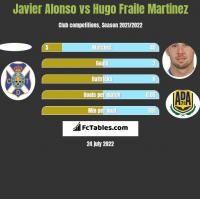 Javier Alonso vs Hugo Fraile Martinez h2h player stats