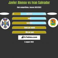 Javier Alonso vs Ivan Salvador h2h player stats
