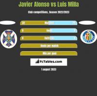 Javier Alonso vs Luis Milla h2h player stats