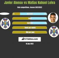 Javier Alonso vs Matias Nahuel Leiva h2h player stats