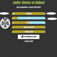 Javier Alonso vs Nahuel h2h player stats