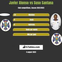 Javier Alonso vs Suso Santana h2h player stats