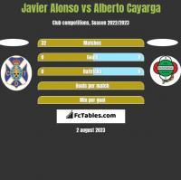 Javier Alonso vs Alberto Cayarga h2h player stats